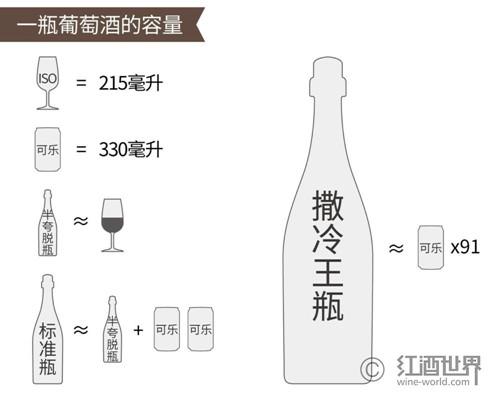 升、公顷......那些葡萄酒的计量单位到底有多大?