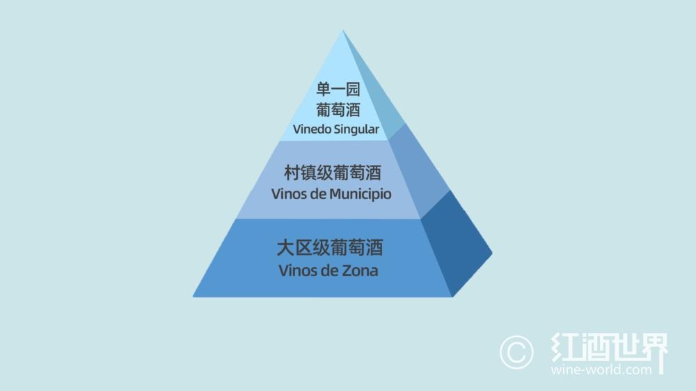 关于里奥哈的葡萄酒分级,这里有你想知道的