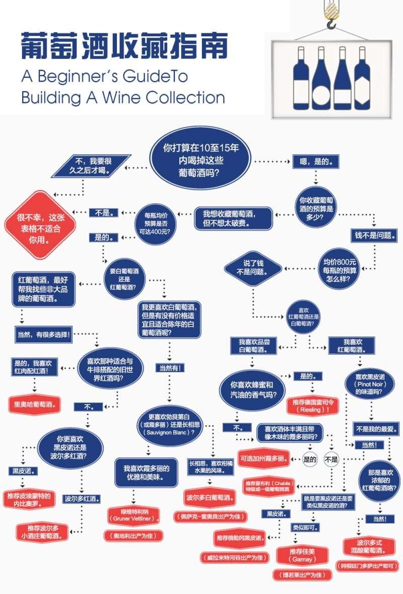 测测你适合收藏何种类型的葡萄酒