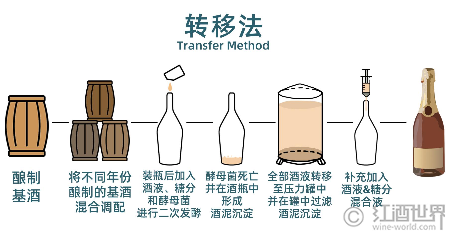 轻松学葡萄酒之10分钟读懂起泡酒