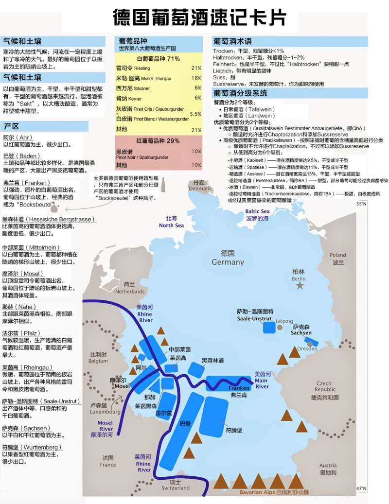 德国葡萄酒大千世界,尽在一图
