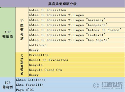 露喜龙葡萄酒分级:14 AOP+3 IGP