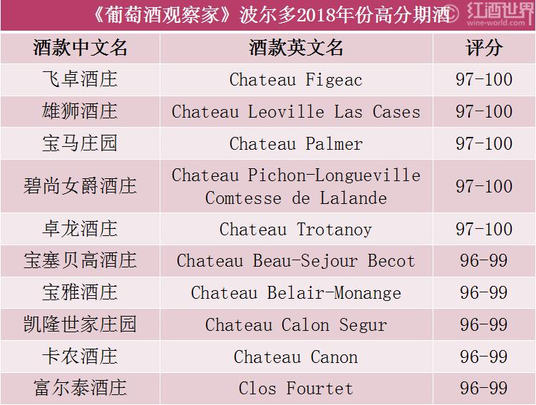新鲜出炉:WS2018年份波尔多高分期酒榜单