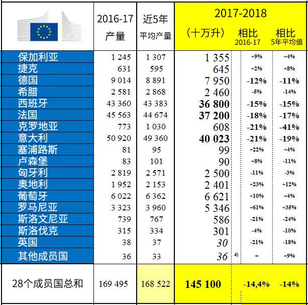 欧盟:2017年酿酒葡萄产量为36年来最低