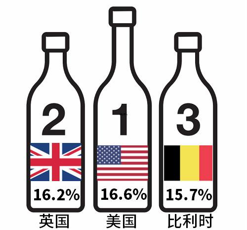 """""""数""""看罗讷河谷葡萄酒"""