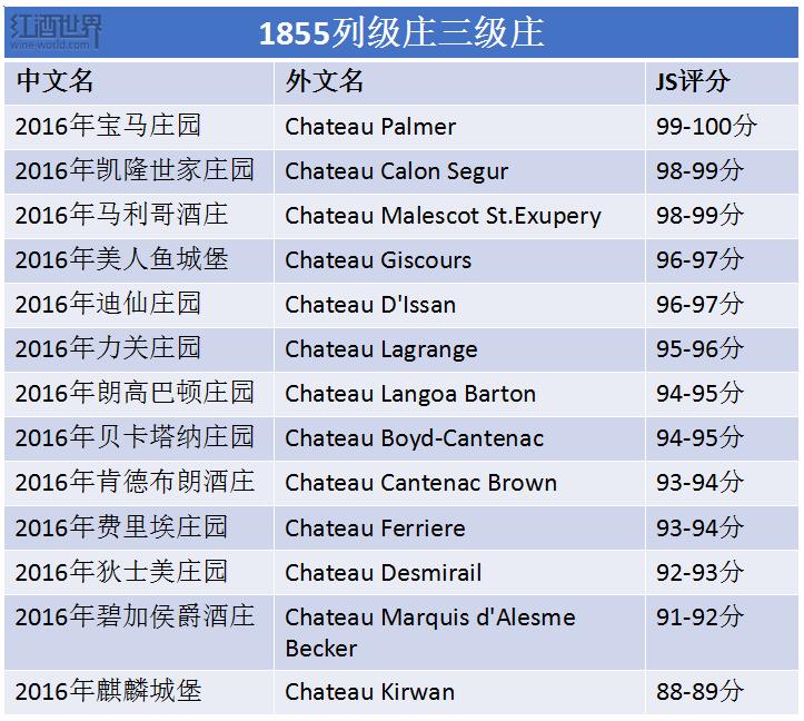 2016期酒评分速览,看萨克林如何评价1855列级庄