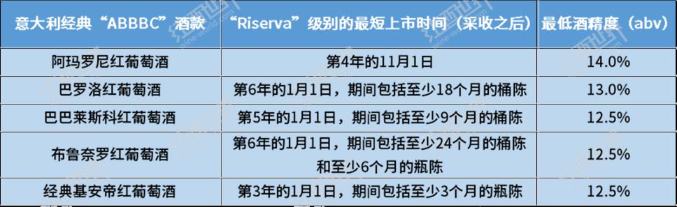"""不同酒标上的""""Reserve""""字样,都隐含了什么信息?"""