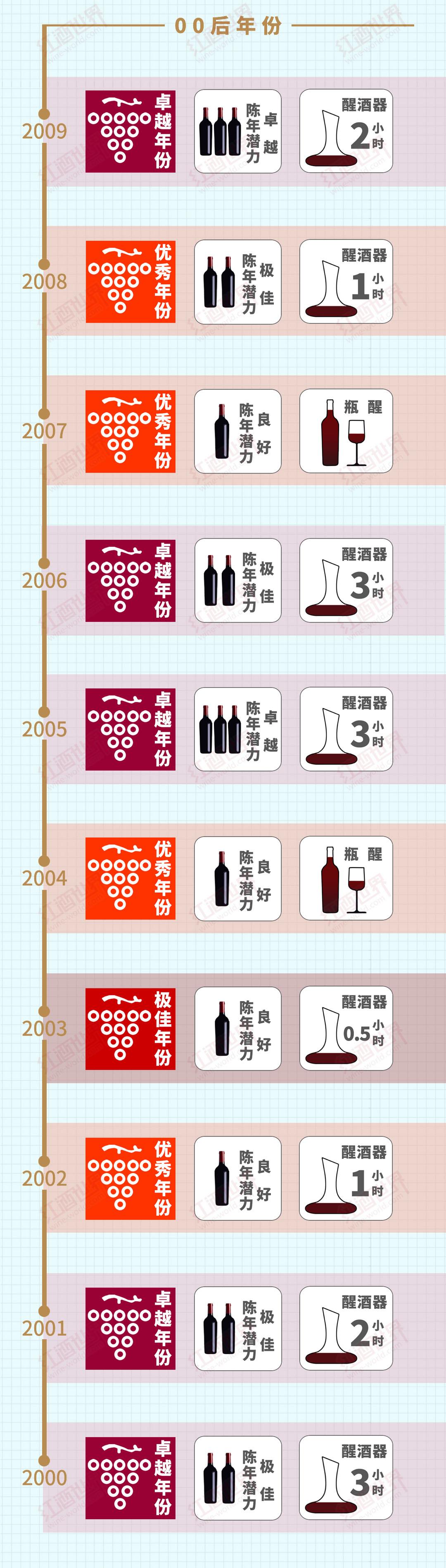 雄狮1945-2015年份收藏&侍酒贴士