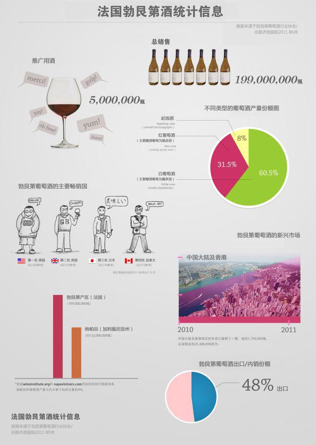 一张图解读勃艮第葡萄酒概况