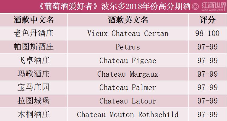 """WE公布波尔多2018最佳期酒榜单,老色丹获""""年度之酒"""""""